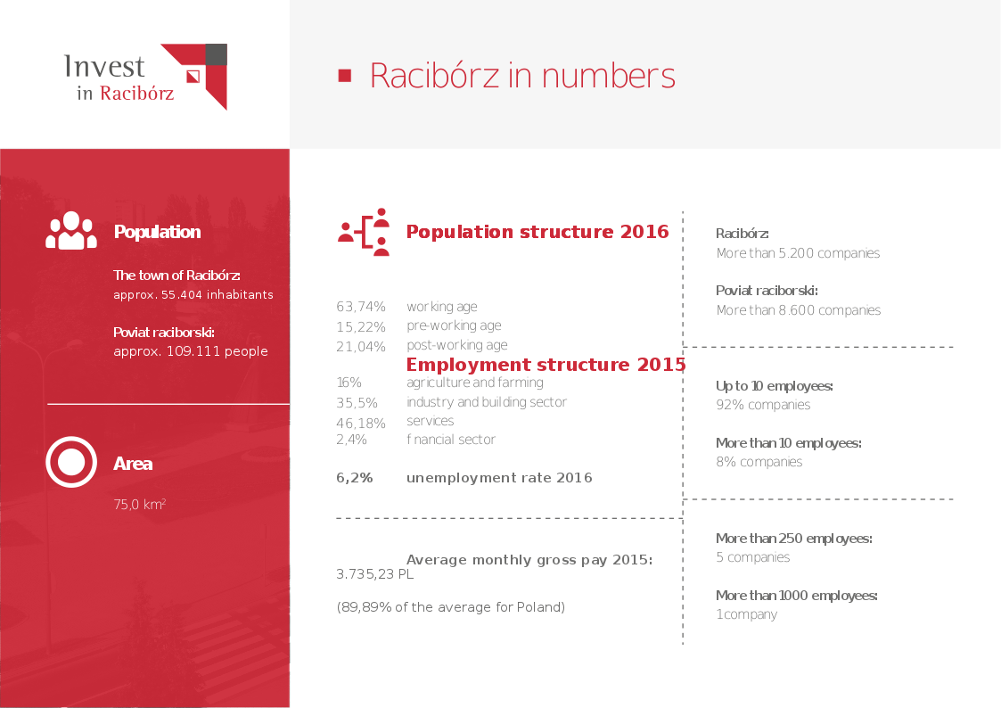 Racibórz in figures