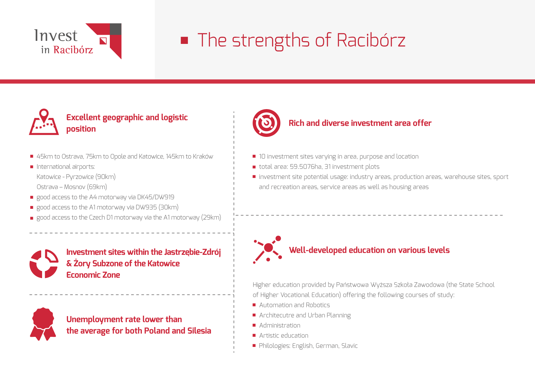 Infographic showing the strengths of Racibórz